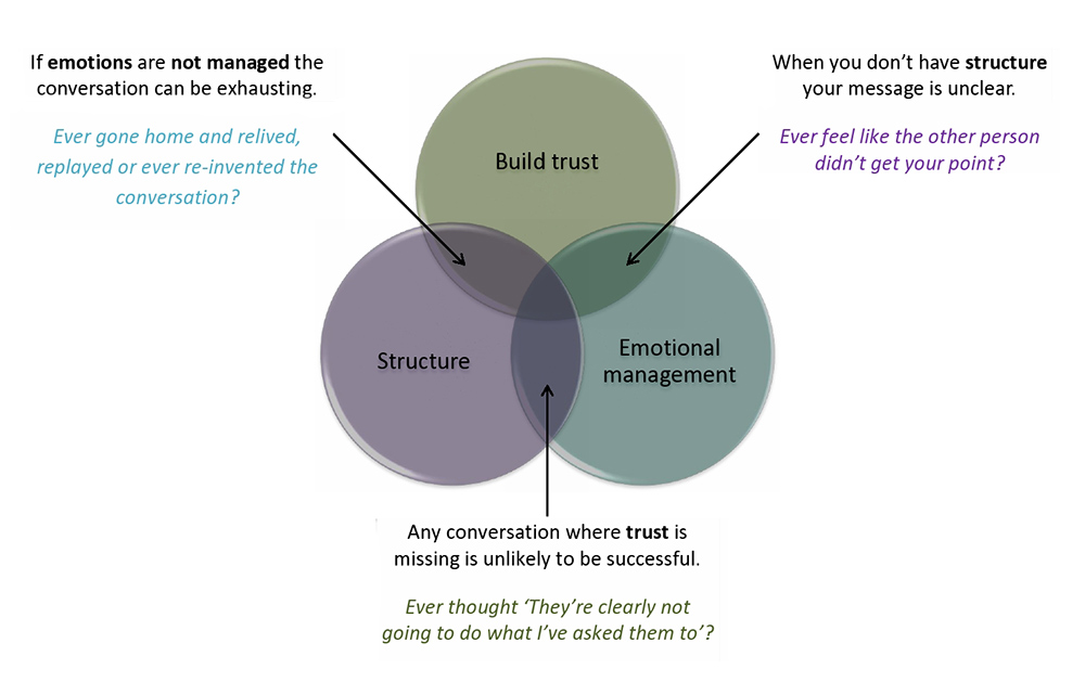 Improve Your Difficult Conversations Heads Up